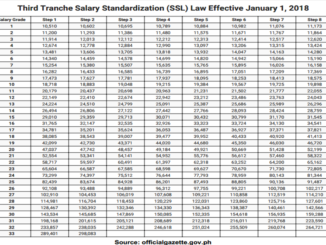 Third Tranche Salary Standardization (SSL) Law Effective January 1, 2018