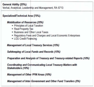 Scope of the Basic Competency on Local Treasury Examination (BCLTE)