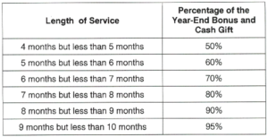 Percentage of Year-End Bonus and Cash Gift