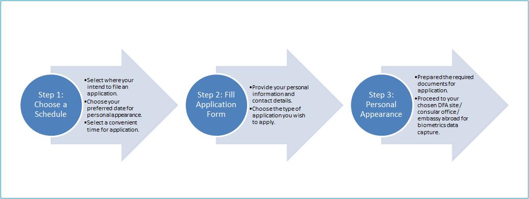 DFA Passport Application Guidelines